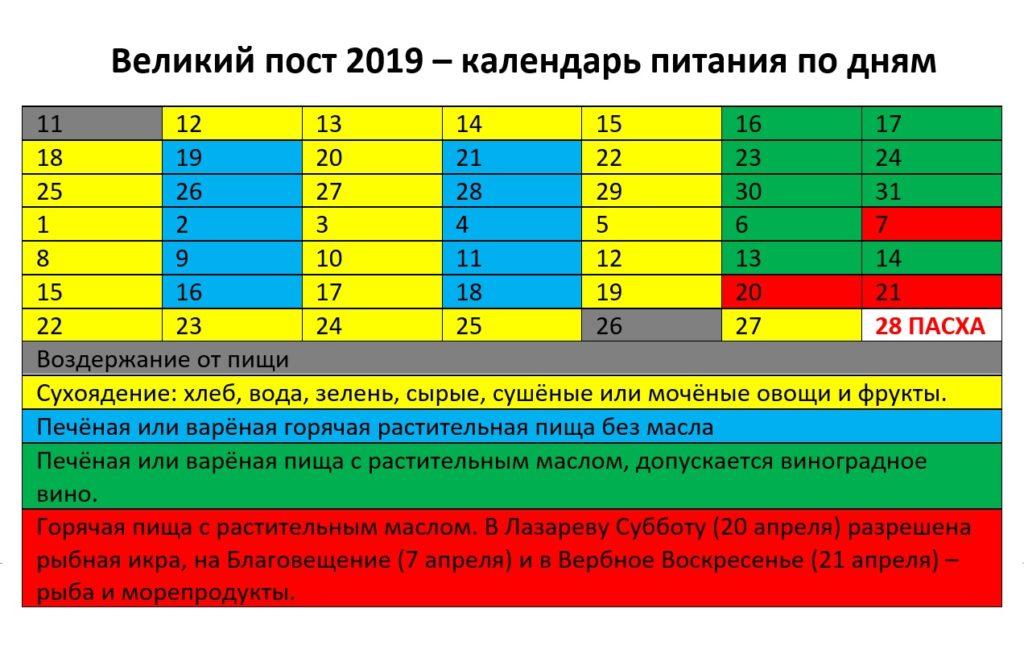 Календарь Великого поста на 2019 год: что можно есть по дням