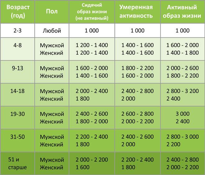 Как рассчитать калории для набора массы